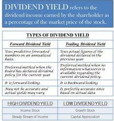Dividend yield refers to the dividend income earned by the shareholder as a percentage of the market price of the stock. Dividend Yield is a financial ratio that establishes a relationship between the dividend per share and the current stock price. Financial Ratio, Financial Peace, Financial Literacy, Financial Markets, Bookkeeping And Accounting, Accounting And Finance, Accounting Course, Dividend Investing, Money Management