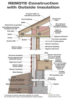 wood framing basics how to build an exterior wall on concrete slab frame two walls together materials used in construction building residential unfinished covered with rockwool stock manual pdf rock Green Building, Building A House, Roof Design, House Design, Roof Sheathing, Fiberglass Insulation, Mansard Roof, Second Empire, Cottage Design