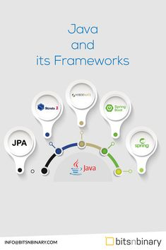 Java is one of the core language which we regularly work on using these frameworks! Spring Boots, The Struts, Tennis Racket, Java, Core, Language, Posts, Frame, Picture Frame