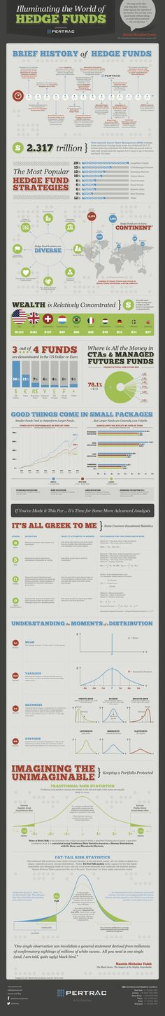 An Info graphic explaining the business of how #HedgeFunds work! Courtesy : Business Insider..