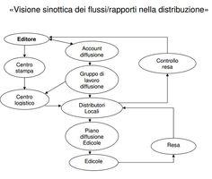 Il cancro dell'#editoria #giornalismo