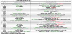 Mi huerta ecológica: Calendarios de siembras, asociacion de cultivos, distancias y medidas de macetas