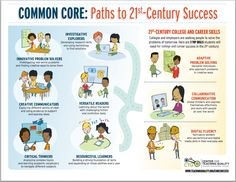 How 21st Century Learning Fits Into The Common Core | Global Digital Citizen Foundation