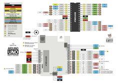 Arduino Uno Pinout Diagram for a micro-controller-