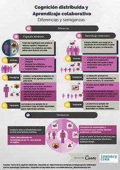 Cognición distribuida y aprendizaje colaborativo. Infografía - Inevery Crea México