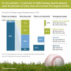Daily Fantasy, Baseball Season, Player 1, Data Visualization, Investing