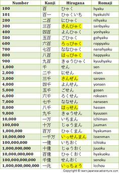 1000 images about jap o e japon s on pinterest worksheets foreign languages and hiragana chart. Black Bedroom Furniture Sets. Home Design Ideas