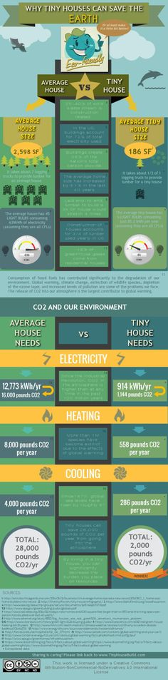 Why Tiny Houses Save The Earth - An Infographic