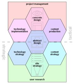Nine Pillars of Successful Web Teams by Jesse James Garrett        User Research      Site Strategy      Technology Strategy      Content Strategy      Abstract Design      Technology Implementation      Content Production      Concrete Design      Project Management