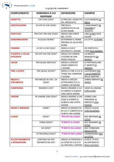 Italian Grammar, Italian Vocabulary, Italian Language, English Grammar, Teaching Grammar, Learning Time, Learning Italian, Study Notes, Speech And Language