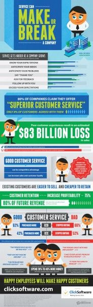 Customer Service can Make or Break a Company [Infographic] - Customer Service - Ideas of Selling A Home Tips - can make or break your Increasing customer retention by just 5 percent can increase profitability by 75 percent. Bad Customer Service, Customer Service Experience, Customer Support, Small Business Trends, Business Tips, Business Infographics, Business Quotes, Bill Gates, Business Marketing