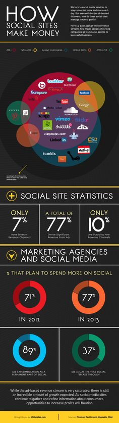SOCIAL MEDIA -         How Social Sites Make Money infographic  #interesting #infographics #charts #Social #Media #Interesting #Infographic #Graphics #information #informative #educate.
