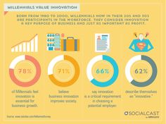 The Millennials of the workforce, born after 1980, value purpose over profit. 78% of Millennials feel innovation is essential for business growth and 66% feel innovation is a critical requirement whe…
