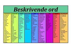 Beskrivende+ord+-+adjektiver. Studyblr, Learn Swedish, Swedish Language, Cooperative Learning, Study Motivation, I School, Study Tips, Classroom Management, Writing Tips