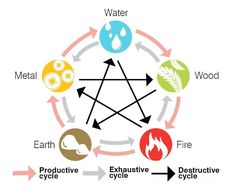Feng Shui's five elements and their cycles of production, exhaustion, and destruction.