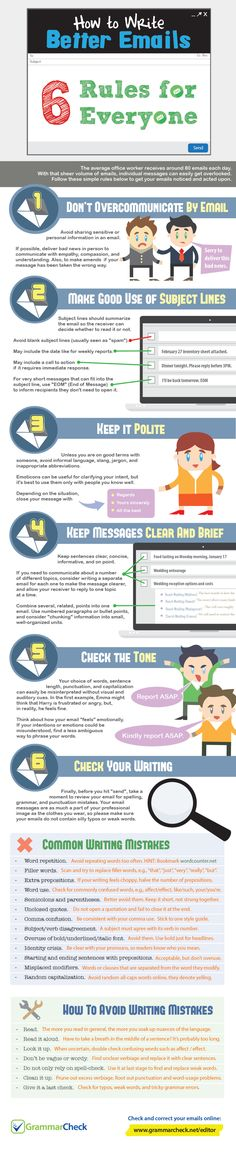 Free education for Pakistanies: How to Write Better Emails: 6 very easy Rules for ...