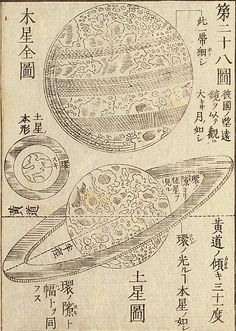 Japanese Astronomical Chart. Tr. by Shiba Kokan. Toto: Shunparo, 1808.   Shiba Kokan was also interested in astronomy and introduced the heliocentric theory of Nicolaus Copernicus (1473-1543). The Copernican theory was first introduced to Japan by Motoki Ryoei, but Motoki's Tenchi nikyu yoho and similar works were not published and were only circulated as transcriptions.