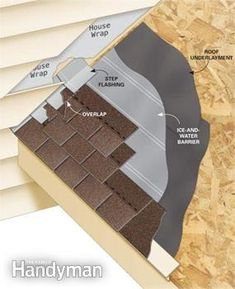 Continuous flashing is sometimes seen where a roof meets a sidewall, but in the long run step flashing will do a better job of preventing water leaks. Get the instructions: http://www.familyhandyman.com/roof/roofing-how-to-install-step-flashing/view-all