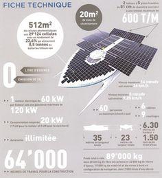Le plus grand bateau solaire photovoltaïque du monde fait escale à Paris