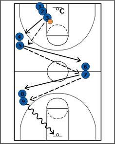 Affable widened Basketball drill Share your work Basketball Plays, High School Basketball, Basketball Skills, Basketball Quotes, Basketball Pictures, Basketball Coach, Basketball Hoop, Basketball Scoreboard, Workout Exercises