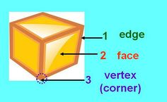 GEOMETRY:  Face, Edge, and Vertex