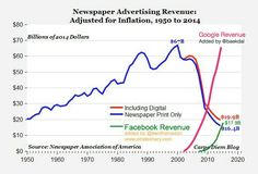 Digital advertising revenue compared to traditional newspaper advertising revenue Newspaper Advertisement, Advertising, Exponential Growth, Newspaper Printing, Data Charts, France, Cloud Computing, Inbound Marketing, Free Resume