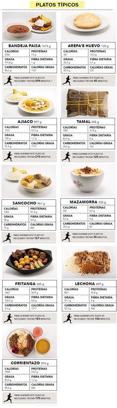 #colombian #food #burncalories Comida tipica Colombiana + Calorias que contiene + como quemarlas