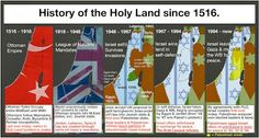 History of the Holy Land since 1516