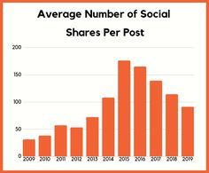 17 Charts That Show Where Social Media is Heading