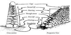 Dry stone wall terminology 1