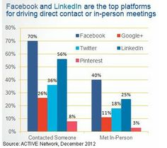 Social Media - Facebook, Pinterest Trigger More Offline Actions Than Other Social Sites : MarketingProfs Article