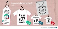 Where do our clothes come from? Vietnam, France, China, Country Of Origin, The Originals, Clothes, Tops, Women, Europe