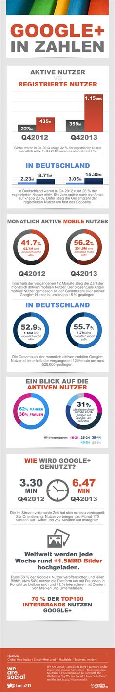 #Google+ mit 359 Millionen aktiven Nutzern weltweit, aber nur 3,1 Millionen in Deutschland | Kroker's Look @ IT