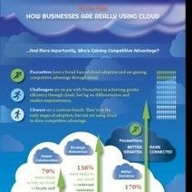 #Cloud : Survey Says: How Businesses Are Really Using The Cloud [Infographic] #Business #infographic