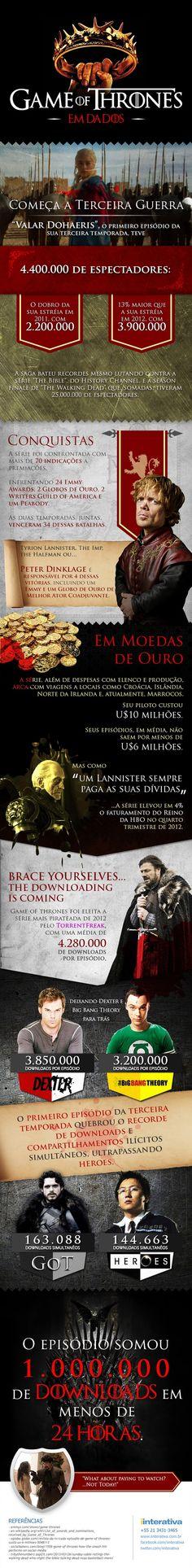 Infográfico resume em números o sucesso de Game of Thrones (via @Administradores Portal)