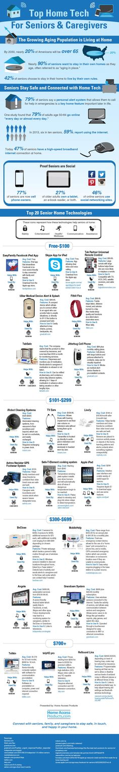 Fast Facts on Senior Technology Use and Top Home Tech Devices For Seniors and Caregivers #infographic