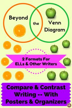 Teach students two ways to do compare-and-contrast writing with this product, which includes general info about the purpose and features of compare-and-contrast writing, information about the two formats that help students organize their ideas, charts that list transition words for novice, intermediate, and advanced writers, and two graphic organizers; CCSS-aligned and also includes WIDA MPIs. Student pages come in both color and black-and-white versions.