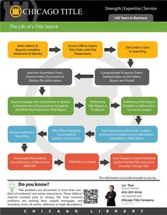 The Life of a Title Search (brought to you by Chicago Title) Mentor Coach, Title Insurance, The Life, Infographics, Chicago, Real Estate, Hacks, Marketing, Search
