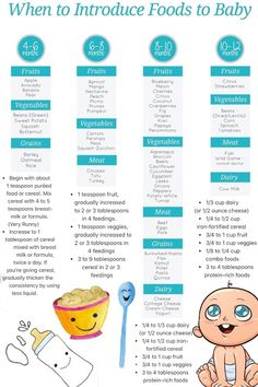 Introducing Solids to Baby Introducing Solids to BabyYou can find Baby feeding and more on our website.Introducing Solids to Baby Introducing Solids to Baby Baby Trivia, Baby Food Guide, Baby Food Recipes Stage 1, Food Guide For Babies, Food Chart For Babies, Baby Food Charts, Food Baby, Solids For Baby, Starting Baby On Solids