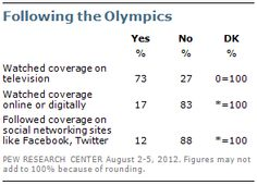 Television remains far-and-away the leading platform for Olympic coverage; 73% say they have watched coverage on television. Still, 17% say they have watched online or digitally and 12% report they have followed Olympic coverage on social networking sites like Facebook or Twitter. Most Olympic followers (68%) say they are watching events in the evening after they have already occurred. At the same time, almost a quarter (23%) say they are watching live during the day.