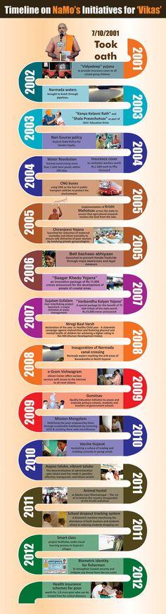 Work Done by Narendra Modi @Narendra Modi in #Gujarat