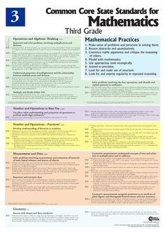 3rd grade Mathematics Common Core standards poster. Printed on fire-retardant reinforced vinyl, this poster can be written on, washed off, and used year after year.  #3rd #third #grade #common #core #mathematics #math #poster #guide #standards #tool #tools #table #chart #teaching #teachers #schooling #help