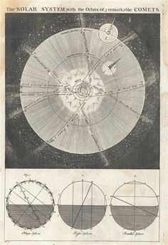 Emanuel Bowen, The Solar System with the Orbits of 5 remarkable Comets, 1747.