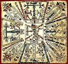 Aztec - Aztec cosmogram in the pre-Hispanic Codex Fejérváry-Mayer—the fire god Xiuhtecuhtli is in the center Wikipedia, the free encyclopedia