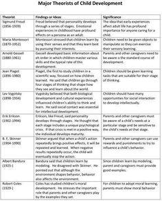 Theorist Link Child Development Chart Psychology Human Professional
