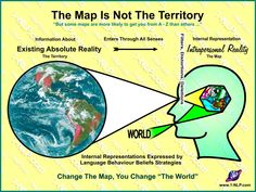 "The Map Is Not The Territory ... in this much quoted NLP basic statement lies not just a world of possibilities, but as many worlds of possibilities and potential as there are people who are making maps of the territory. Here is a NLP diagram illustrating the basic principle of map and territory (also known as the ""NLP Head""), internal representations, intrapersonal reality and how it comes to be that if we change someone's internal representations, we change their world."