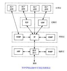 讨论记录之网络协议 - 重剑无锋 - 博客频道 - CSDN.NET