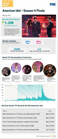 America Idol finale breaks social TV record