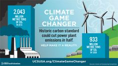New EPA Carbon Rules for Power Plants: A Climate Game Changer | Union of Concerned Scientists