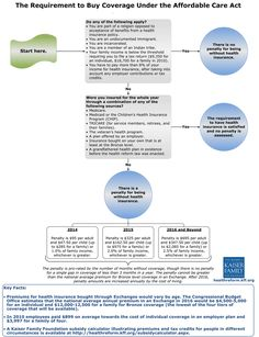 Infographic on requirement to buy health insurance under the new national health law. #aca